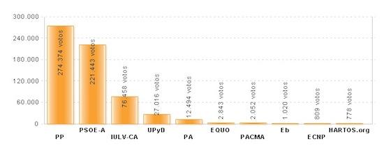 Gráfico de los Resultados de las Elecciones al Parlamento de Andalucía de 2012 en Pueblos de Málaga